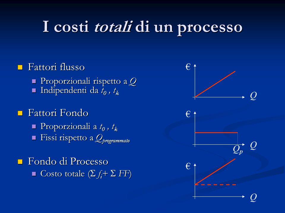 I costi totali di un processo