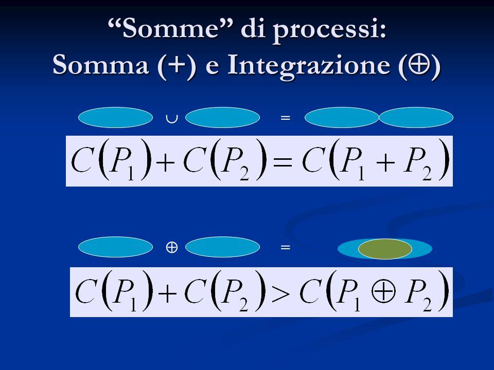 Somme di processi: Somma (+) e Integrazione ()