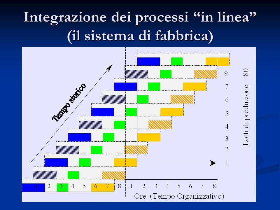 Integrazione dei processi in linea (il sistema di fabbrica)