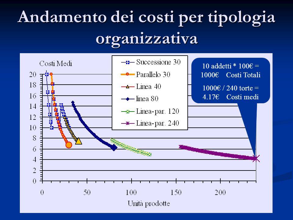Andamento dei costi per tipologia organizzativa