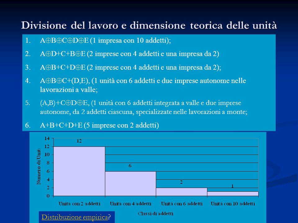 Divisione del lavoro e dimensione teorica delle unità