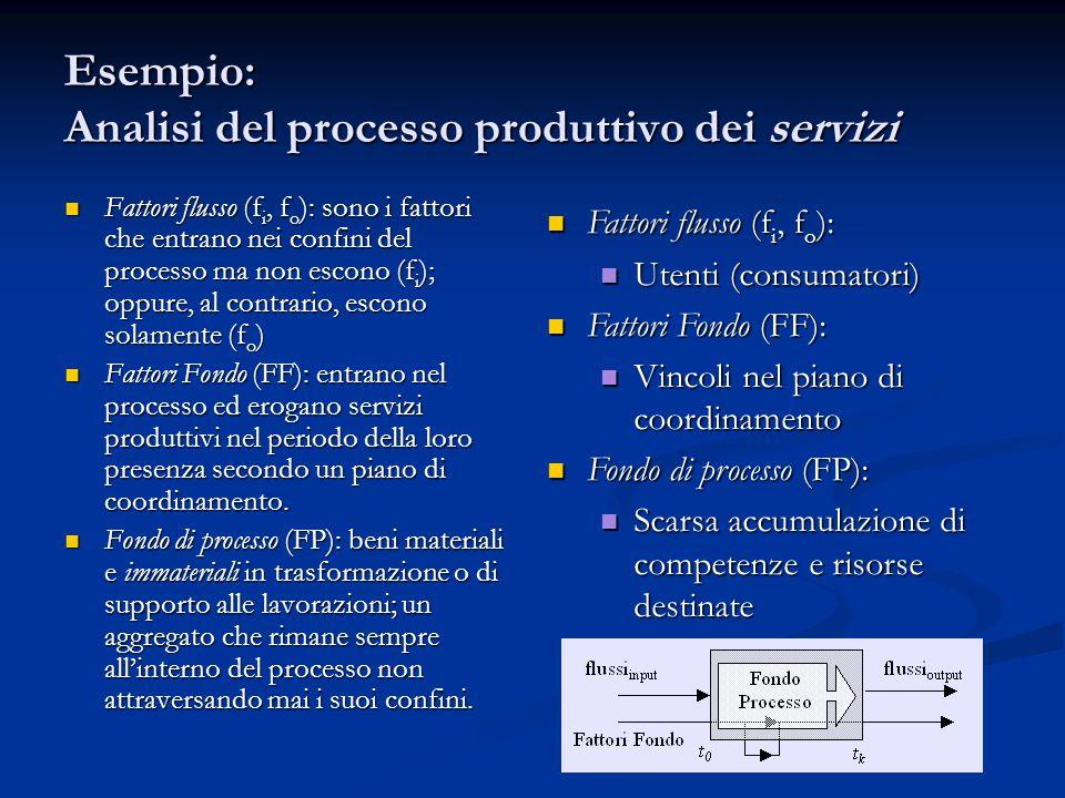 Esempio: Analisi del processo produttivo dei servizi