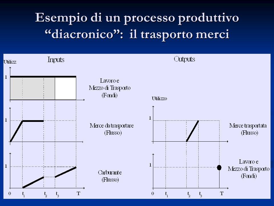 Esempio di un processo produttivo diacronico : il trasporto merci