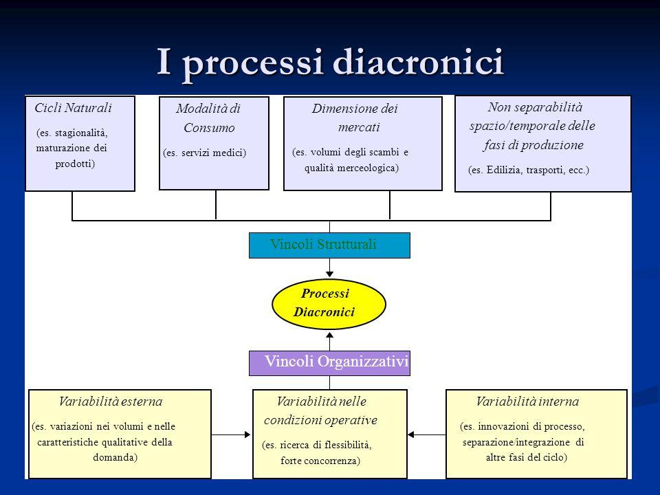 I processi diacronici Vincoli Organizzativi Vincoli Strutturali