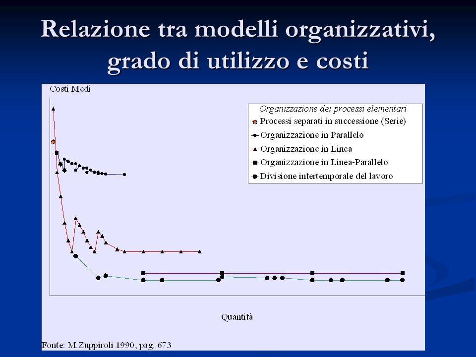 Relazione tra modelli organizzativi, grado di utilizzo e costi