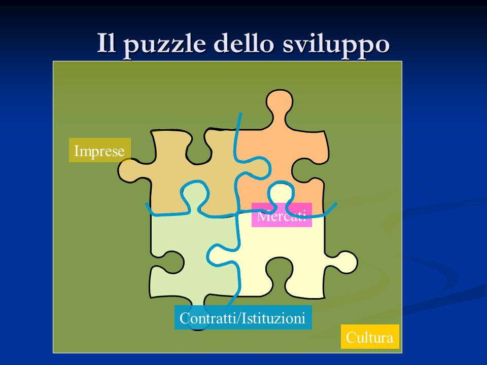 Il puzzle dello sviluppo