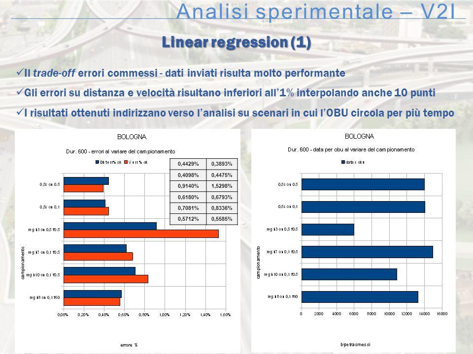 Analisi sperimentale – V2I