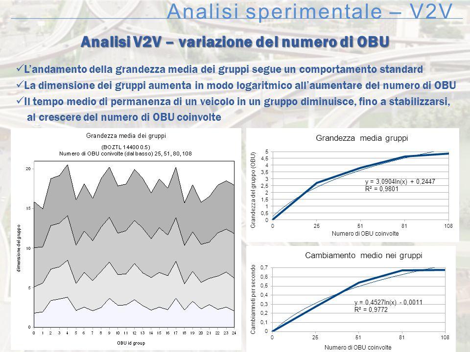 Analisi sperimentale – V2V