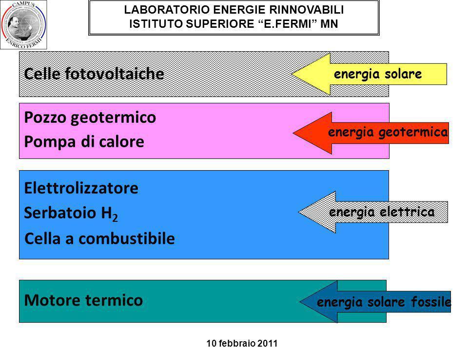 Celle fotovoltaiche Pozzo geotermico Pompa di calore Elettrolizzatore