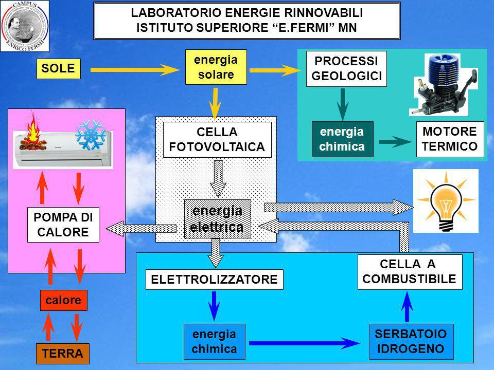elettrica LABORATORIO ENERGIE RINNOVABILI