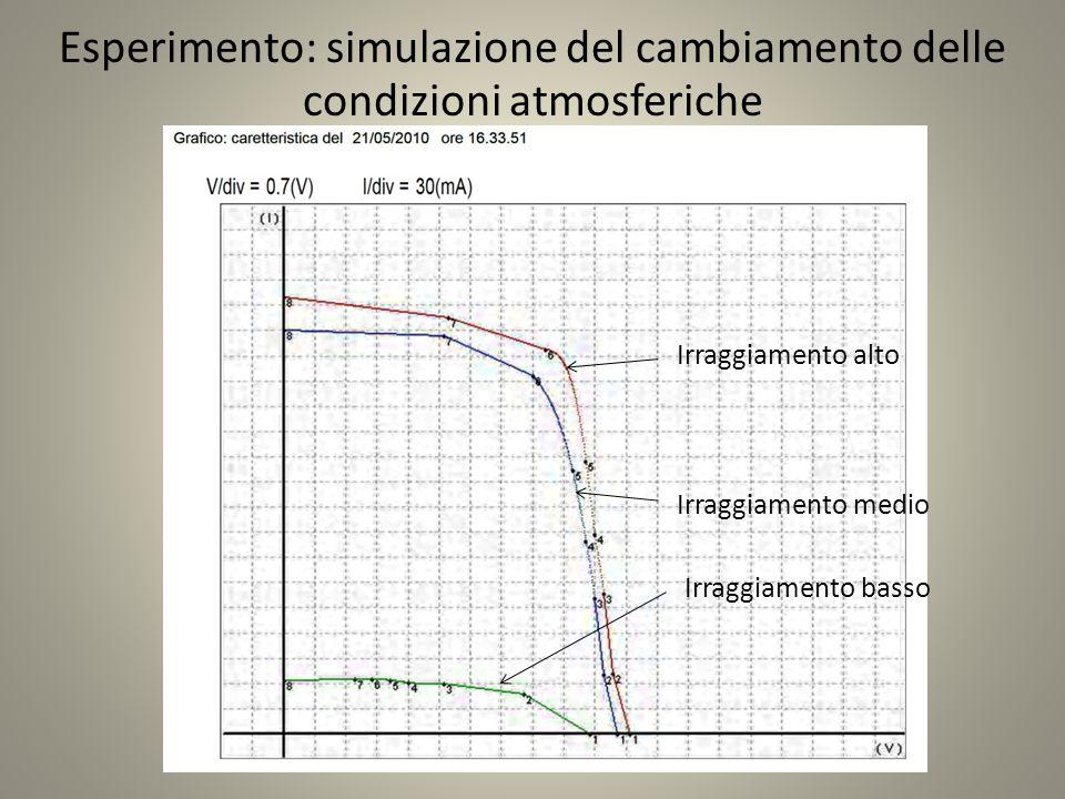 Esperimento: simulazione del cambiamento delle condizioni atmosferiche
