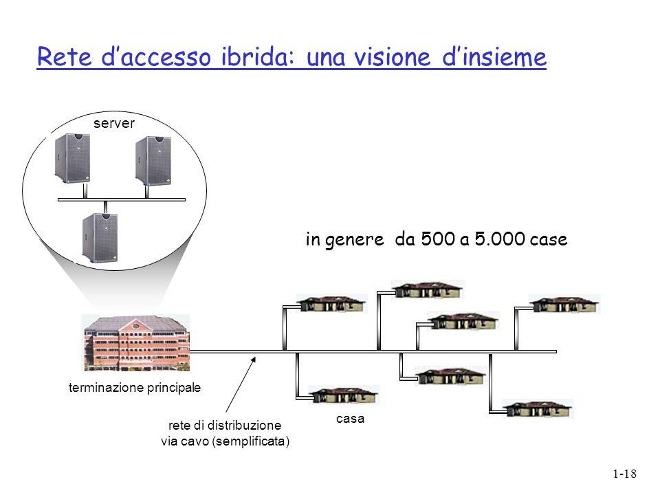 Rete d'accesso ibrida: una visione d'insieme