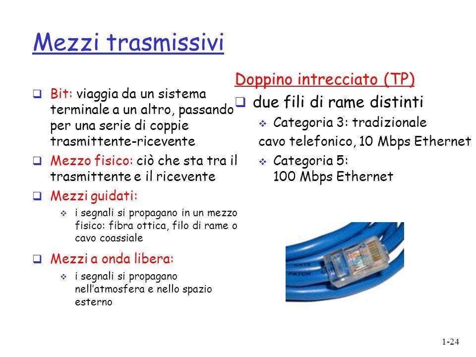 Mezzi trasmissivi Doppino intrecciato (TP) due fili di rame distinti