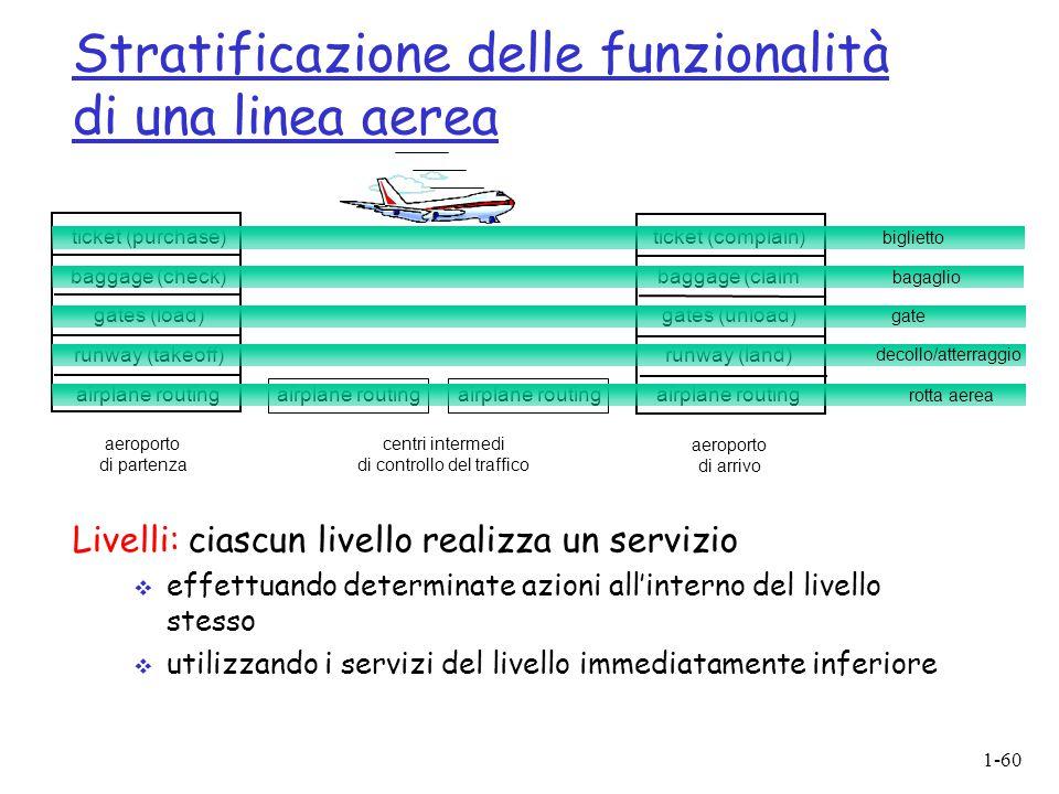 Stratificazione delle funzionalità di una linea aerea