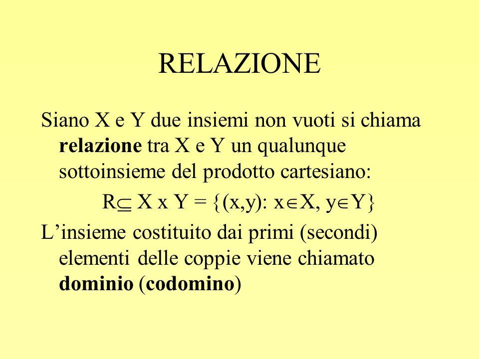 RELAZIONE Siano X e Y due insiemi non vuoti si chiama relazione tra X e Y un qualunque sottoinsieme del prodotto cartesiano: