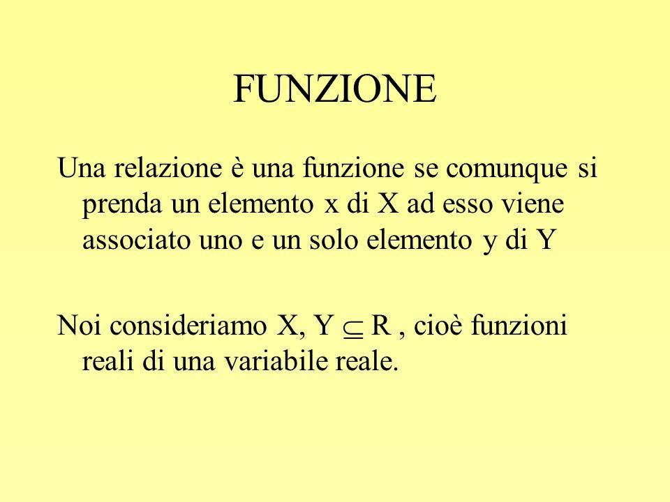 FUNZIONE Una relazione è una funzione se comunque si prenda un elemento x di X ad esso viene associato uno e un solo elemento y di Y.