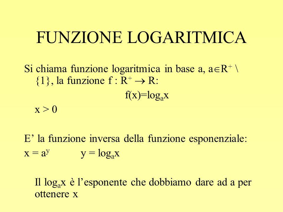 FUNZIONE LOGARITMICA Si chiama funzione logaritmica in base a, aR+ \ {1}, la funzione f : R+  R: f(x)=logax.