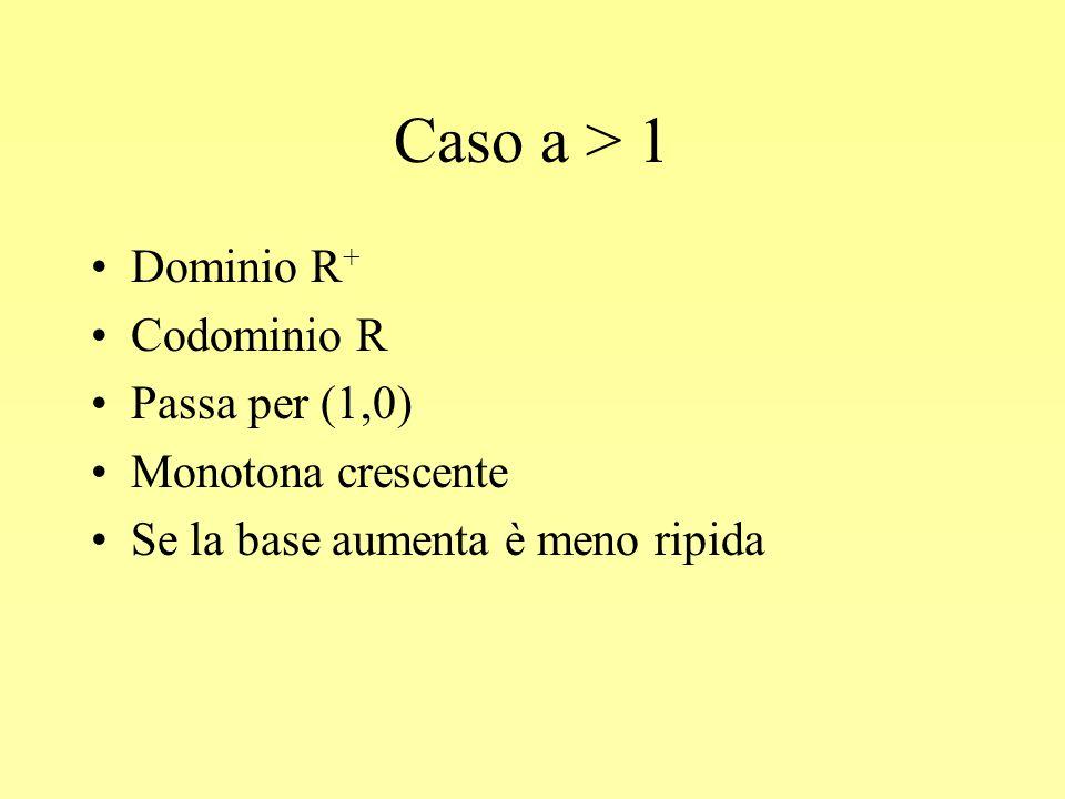 Caso a > 1 Dominio R+ Codominio R Passa per (1,0)