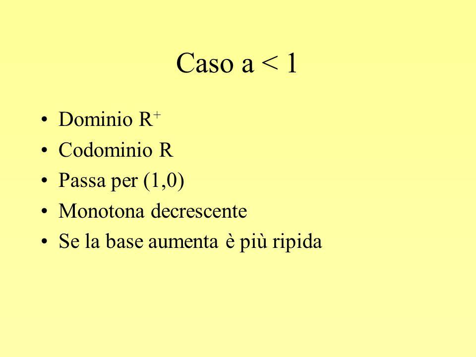 Caso a < 1 Dominio R+ Codominio R Passa per (1,0)