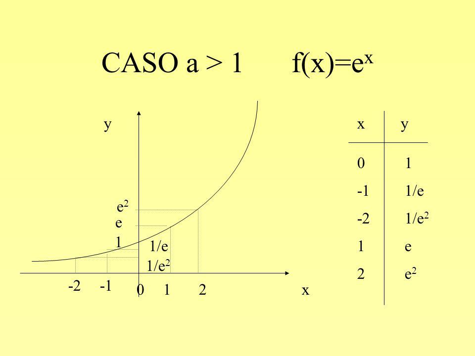 CASO a > 1 f(x)=ex y x x y 0 1 -1 1/e 2 e2 -2 1/e2 1 e 1 -1 1/e 1 e