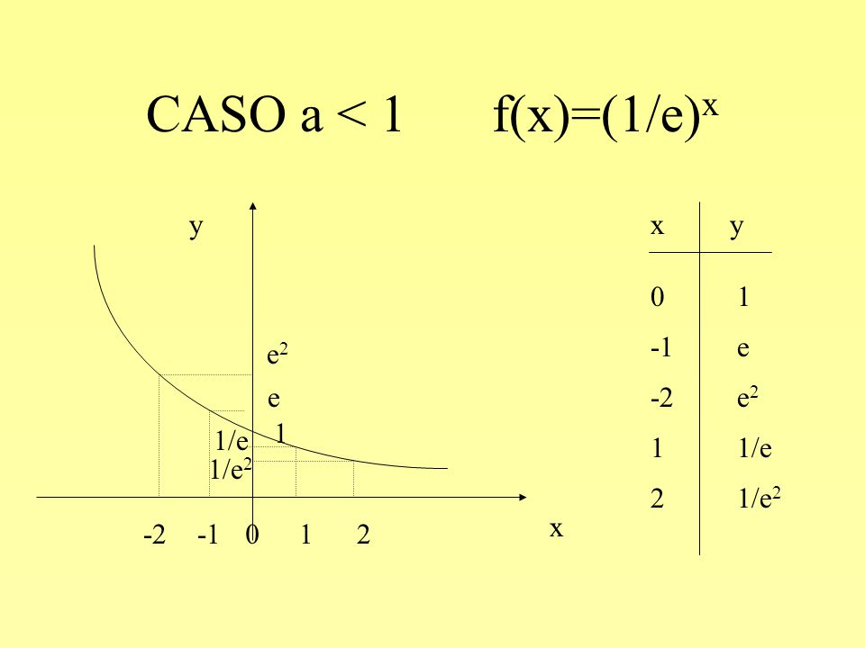 CASO a < 1 f(x)=(1/e)x y x x y 0 1 -1 e -2 e2 -1 e -2 e2 1 1 1/e