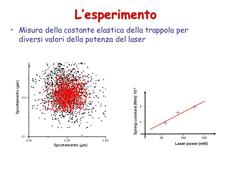 L'esperimento Misura della costante elastica della trappola per diversi valori della potenza del laser.