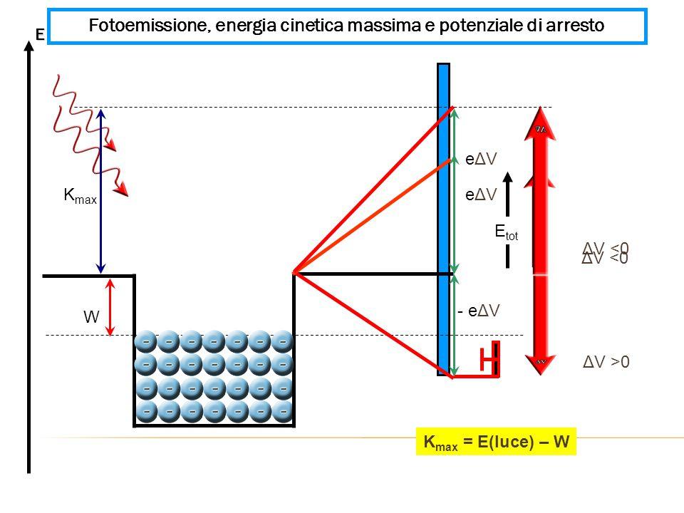 Fotoemissione, energia cinetica massima e potenziale di arresto