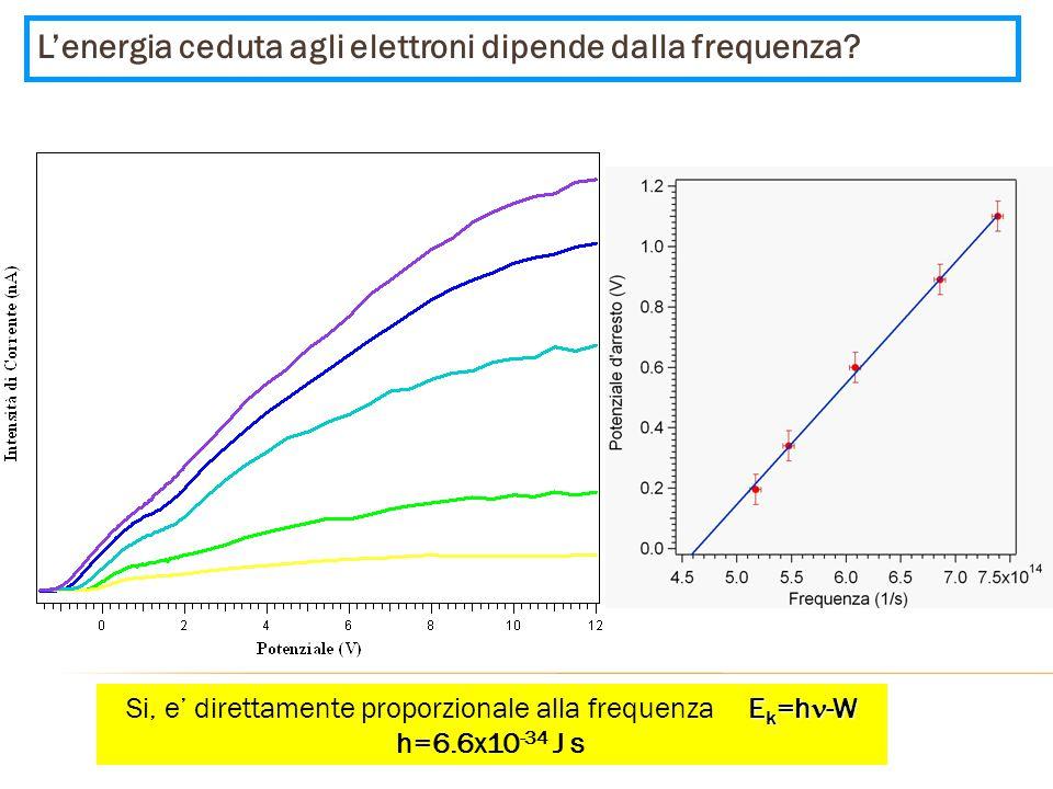 Si, e' direttamente proporzionale alla frequenza Ek=hn-W