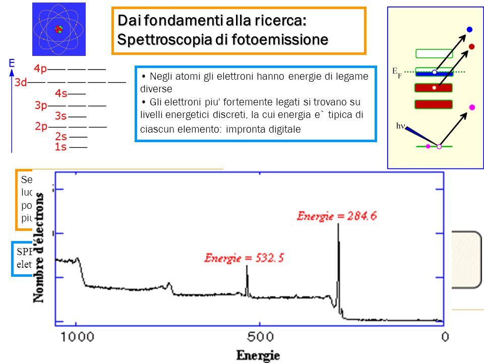 Dai fondamenti alla ricerca: Spettroscopia di fotoemissione