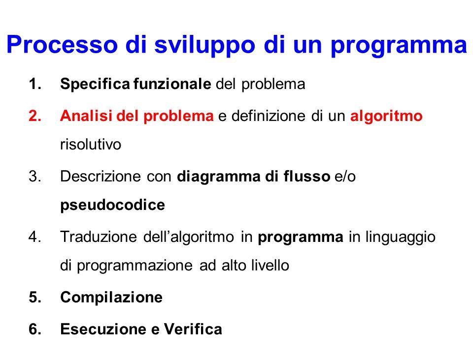Processo di sviluppo di un programma