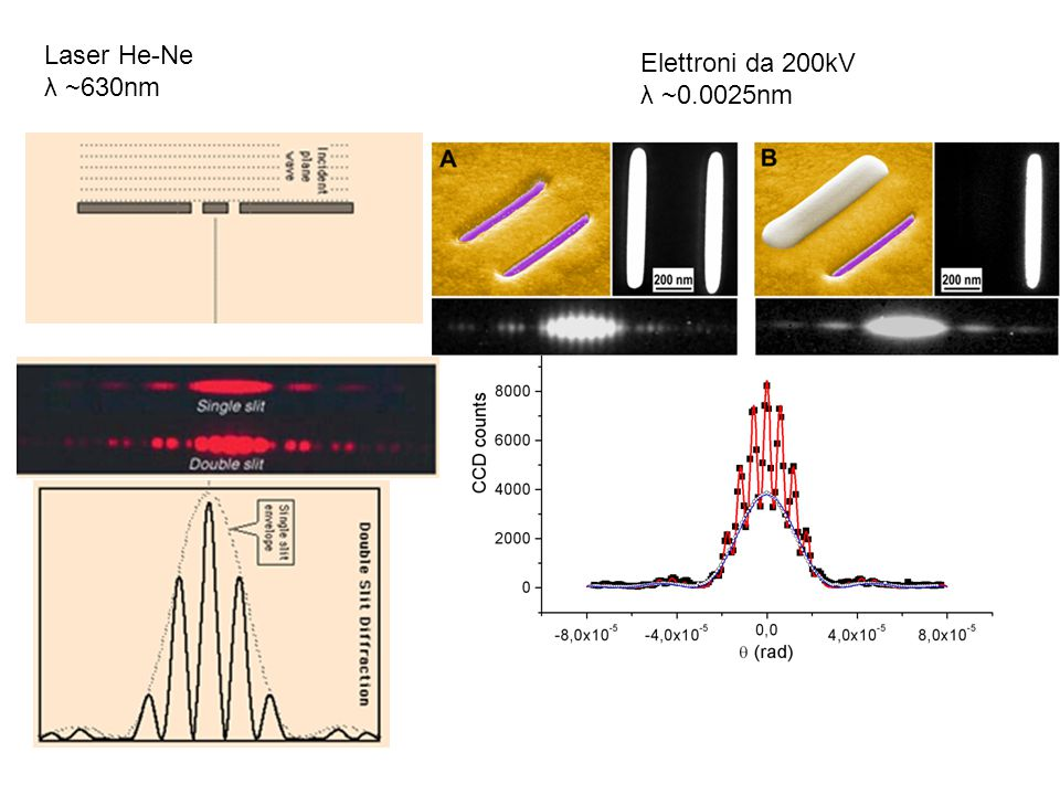 Laser He-Ne λ ~630nm Elettroni da 200kV λ ~0.0025nm