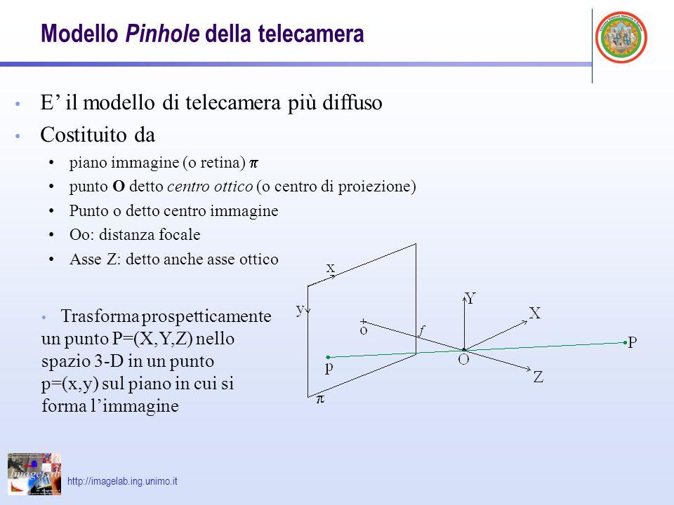 Modello Pinhole della telecamera