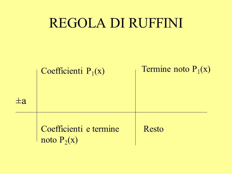 REGOLA DI RUFFINI ±a Termine noto P1(x) Coefficienti P1(x)