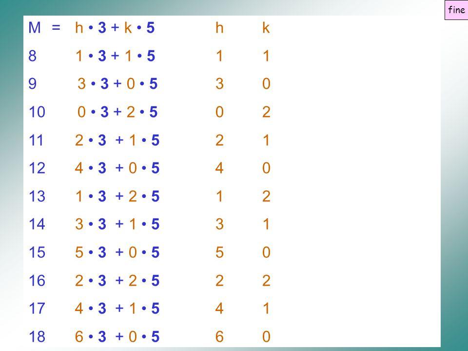 fine M = h • 3 + k • 5 h k. 8 1 • 3 + 1 • 5 1 1. 3 • 3 + 0 • 5 3 0. 0 • 3 + 2 • 5 0 2. 11 2 • 3 + 1 • 5 2 1.