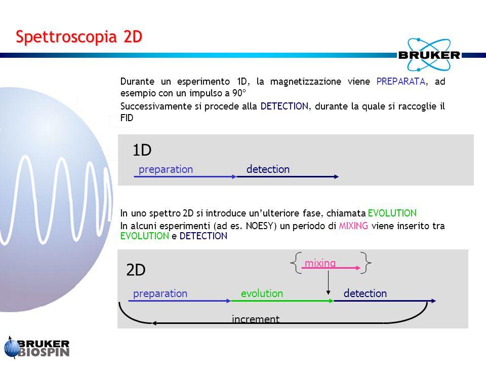 Spettroscopia 2D 1D 2D preparation detection preparation detection