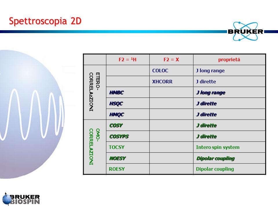 Spettroscopia 2D F2 = 1H F2 = X proprietá ETERO- CORRELAzZIONI COLOC