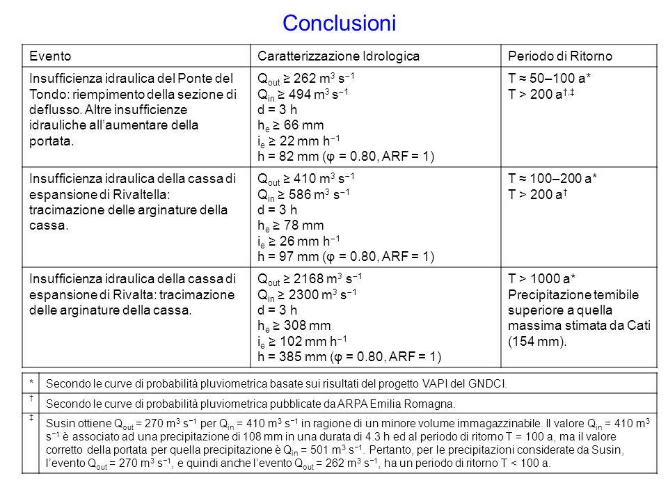 Conclusioni Evento Caratterizzazione Idrologica Periodo di Ritorno