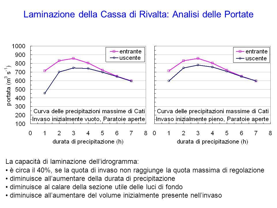 Laminazione della Cassa di Rivalta: Analisi delle Portate