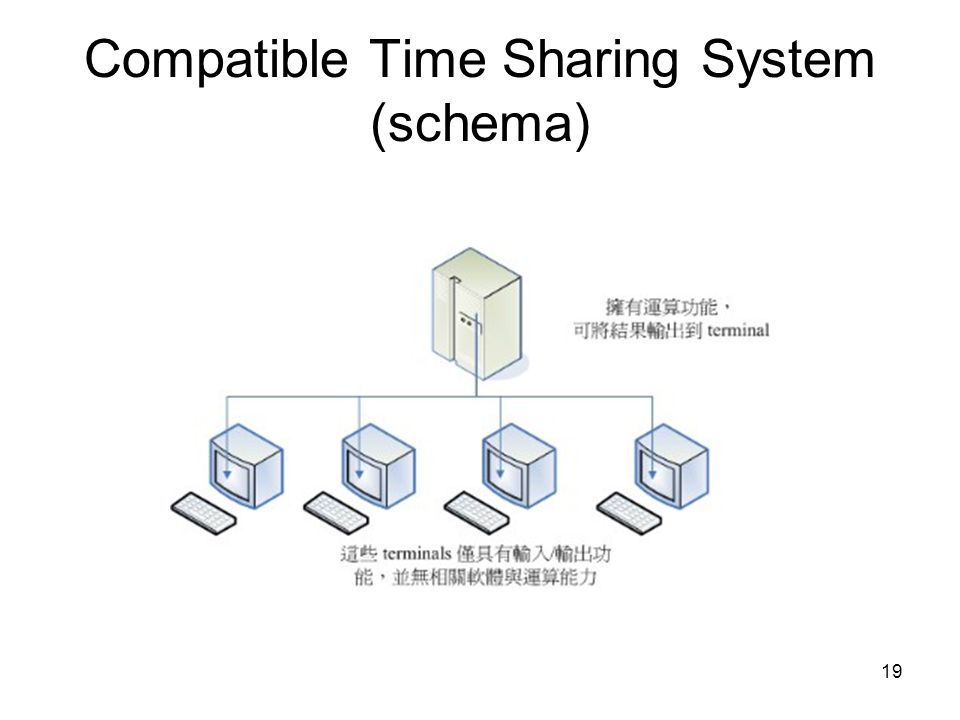 Compatible Time Sharing System (schema)