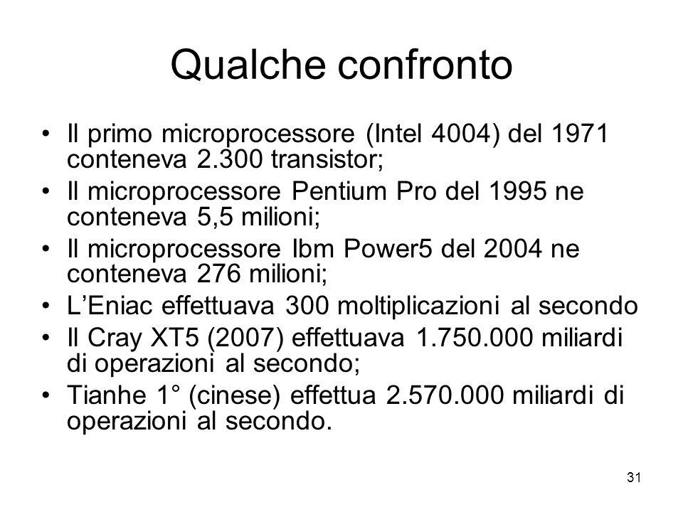 Qualche confronto Il primo microprocessore (Intel 4004) del 1971 conteneva 2.300 transistor;