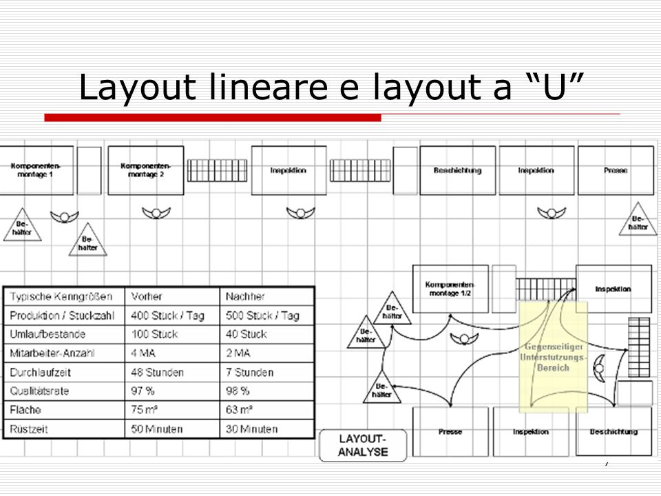 Layout lineare e layout a U