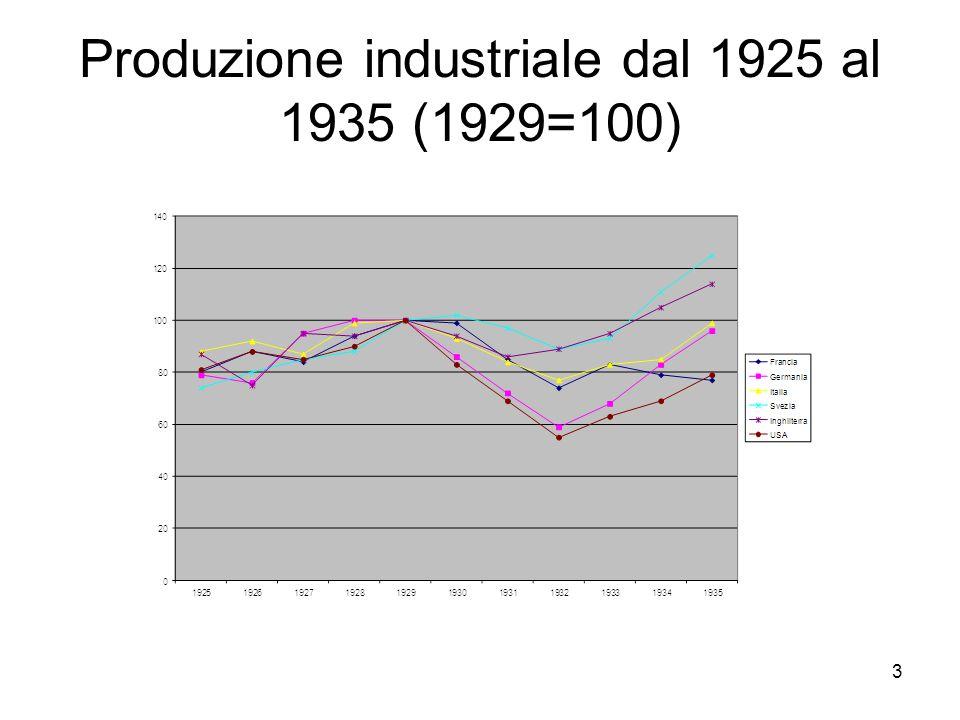 Produzione industriale dal 1925 al 1935 (1929=100)