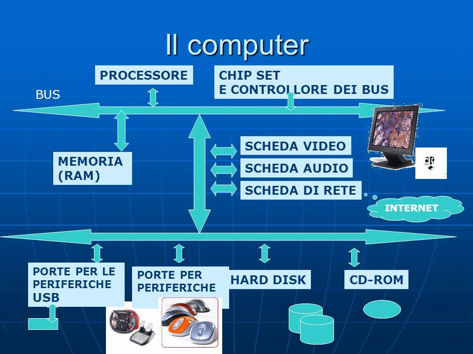 Il computer PROCESSORE MEMORIA (RAM) CHIP SET E CONTROLLORE DEI BUS
