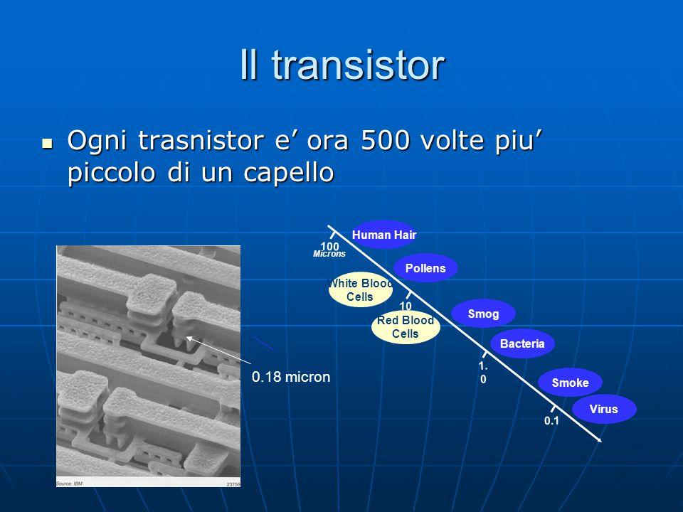 Il transistor Ogni trasnistor e' ora 500 volte piu' piccolo di un capello. Human Hair. 100. Microns.