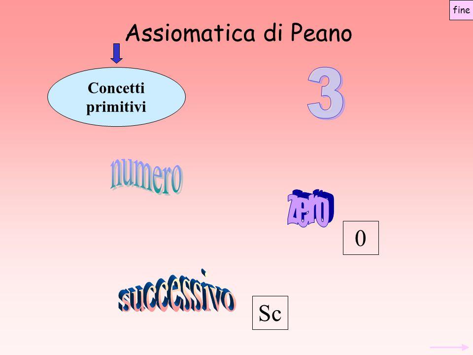 Assiomatica di Peano 3 numero zero successivo Sc Concetti primitivi