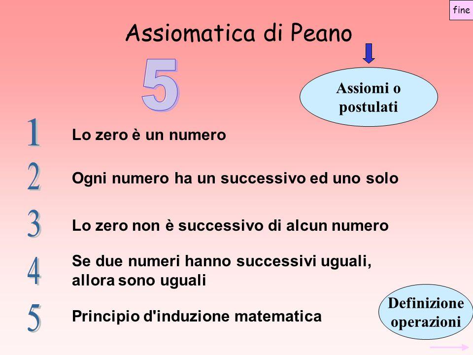 Assiomatica di Peano 5 1 2 3 4 5 Assiomi o postulati