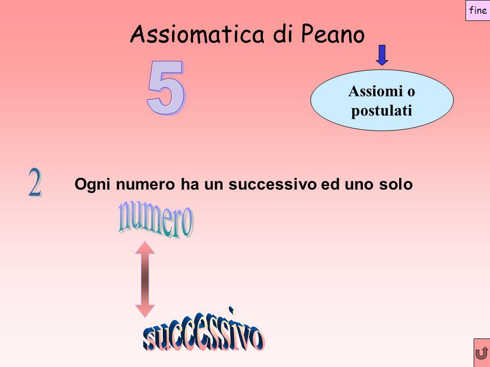 Assiomatica di Peano 5 2 numero successivo Assiomi o postulati