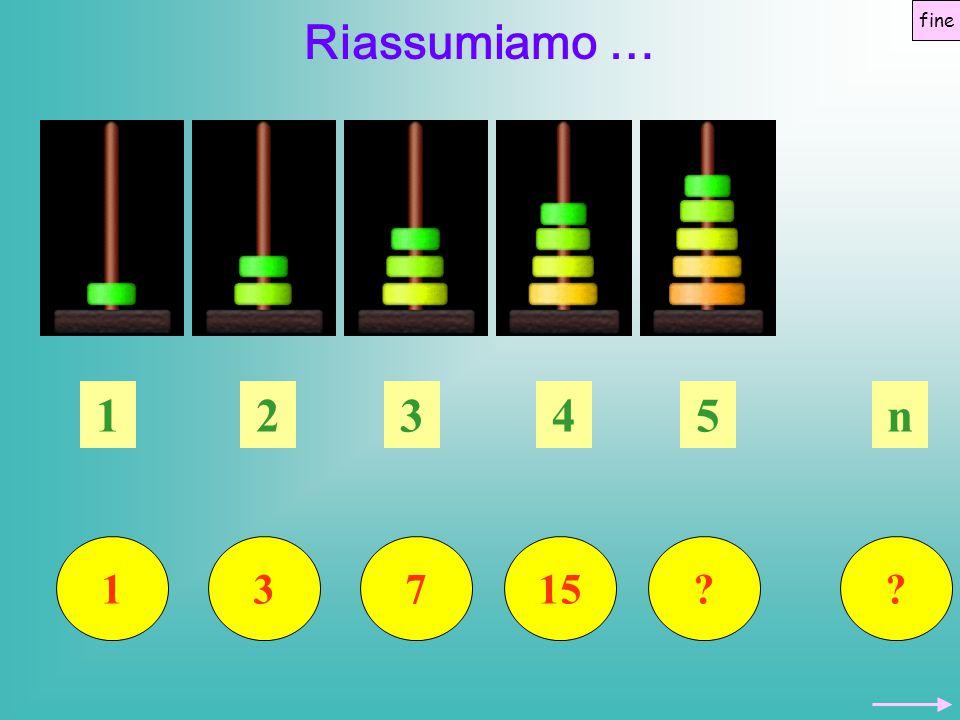 fine Riassumiamo … 1 3 2 7 3 15 4 5 n