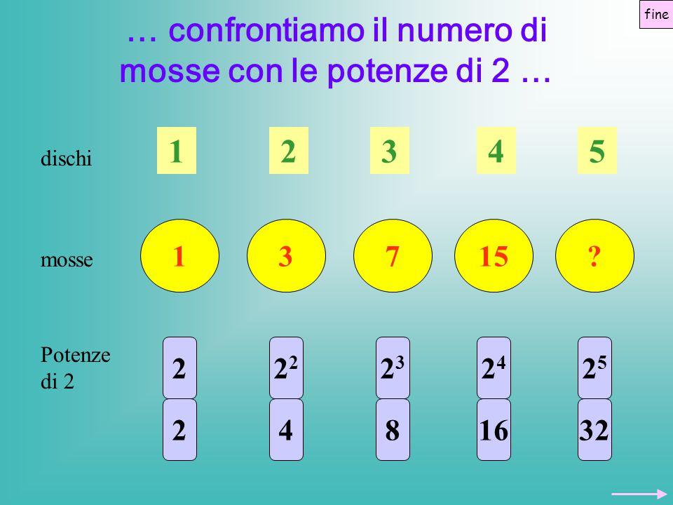 … confrontiamo il numero di mosse con le potenze di 2 …