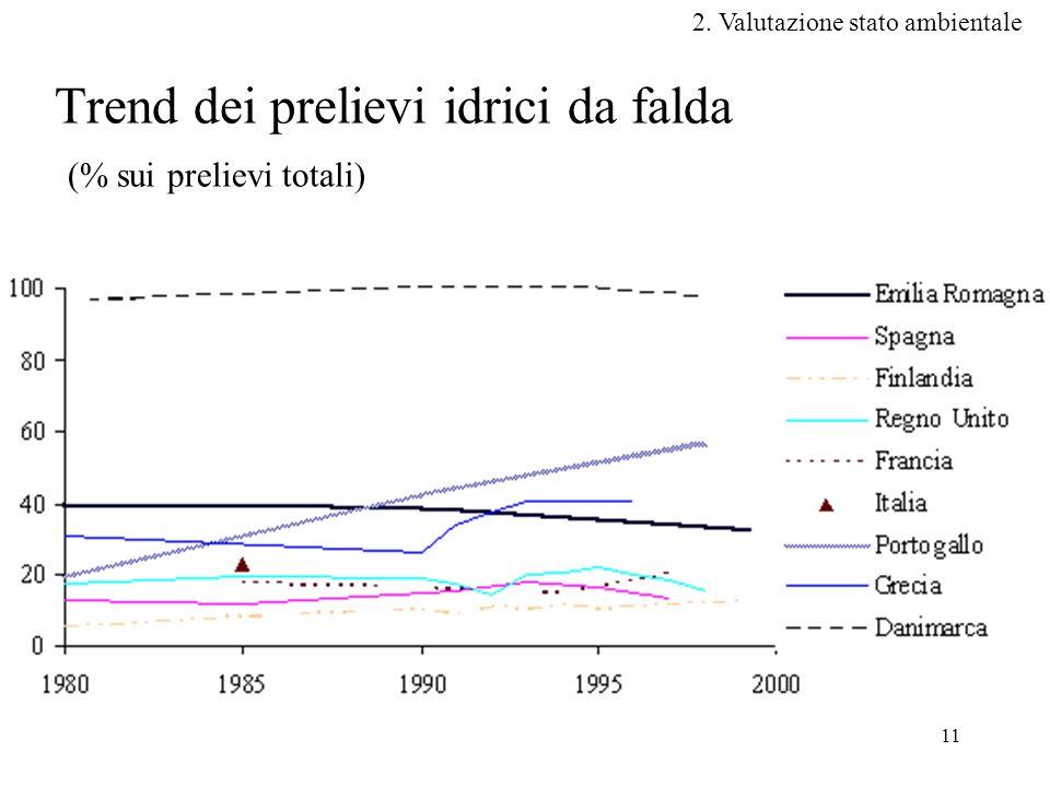 Trend dei prelievi idrici da falda (% sui prelievi totali)